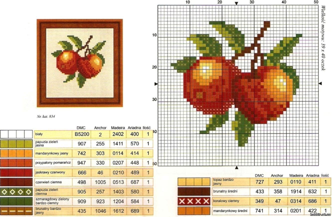 Схемы вышивок фруктов на кухню